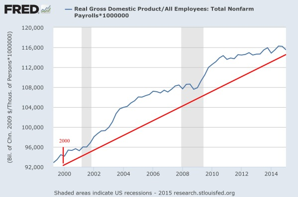 Productivity since 2000, in constant 2009 Dollars.  Data from the St Louis Federal Reserve.