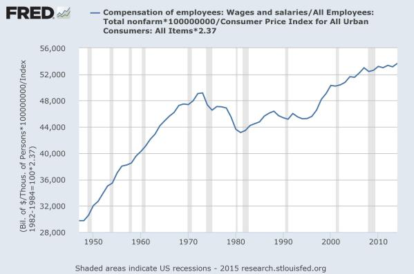 Average (median) pay per worker in constant 2015 Dollars.  Data from the St Louis Federal Reserve.