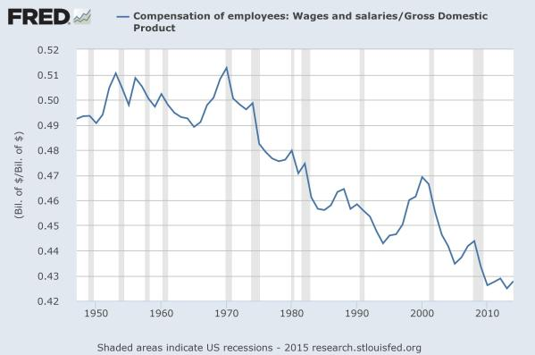 Wages as a share of GDP.  Data from the St Louis Federal Reserve.