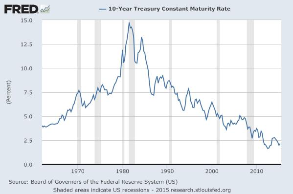 Effective yield of the 10 year Treasury Bill over time, a benchmark for real interest rates.  It keeps dropping.