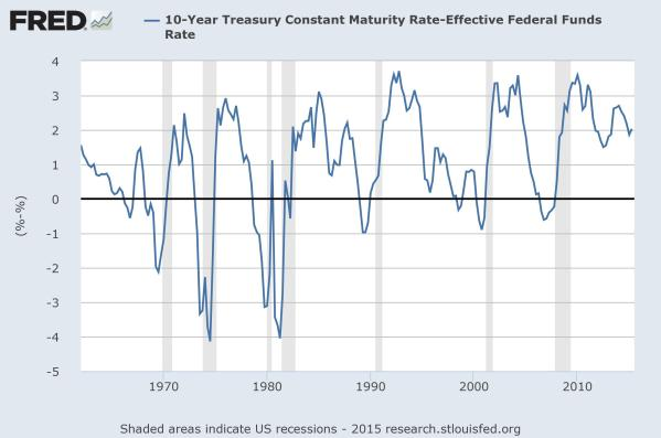 "The ""spread"" between the 10yr Treasury Bill and the Fed Funds Rate.  Data from the St Louis Federal Reserve."