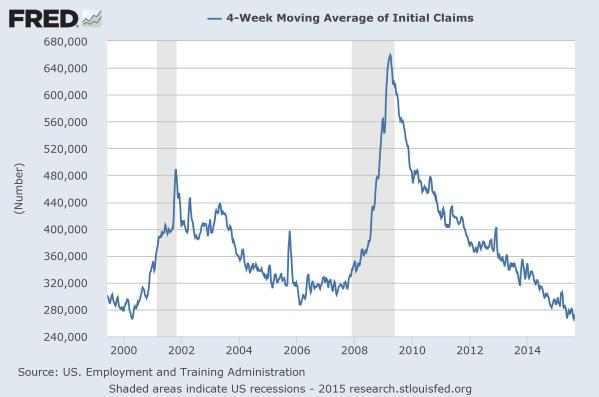Initial Claims for Unemployment, a measure of how many people lost their job in the last week. Data from the St Louis Federal Reserve.