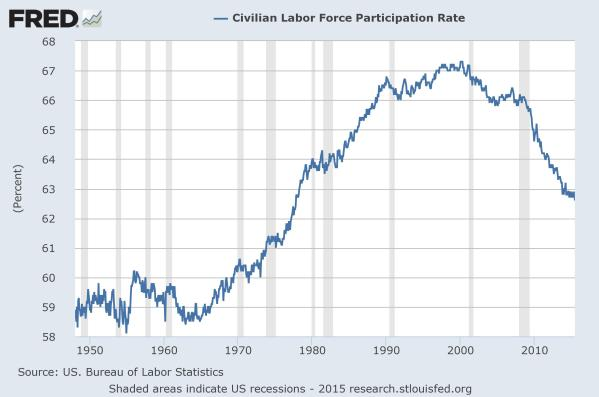 Labor force participation rate since 1947.  Data from the St Louis Federal Reserve.