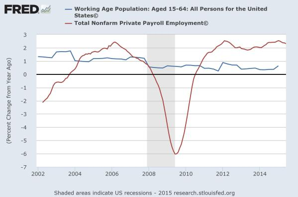 Working age population growth in blue, employment growth in red.  Data from the St Louis Federal Reserve.