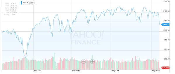 The last year of the S&P 500, from Yahoo Finance.