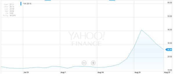 The Volatility Index (VIX) for the last month. The spike is nasty, and hasn't entirely retreated. From Yahoo! Finance.