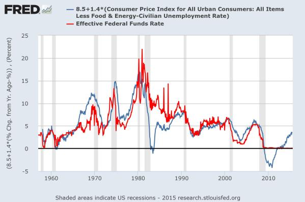 The Mankiw Equation, in blue, vs the actual Fed Funds Rate, in red, since 1957.  Data from the St Louis Federal Reserve.