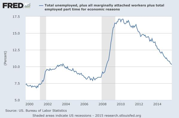 U6 unemployment since 2000.  Data from the St Louis Federal Reserve.