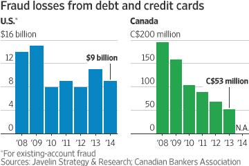 Credit Cards Still Failing Barataria The Work Of
