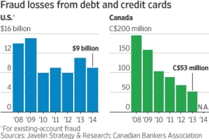 The new chip cards, introduced in Canada in 2008, did reduce fraud.