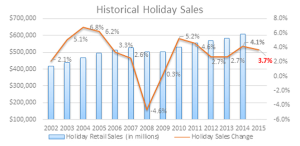 Holiday sales history, from the NRF.