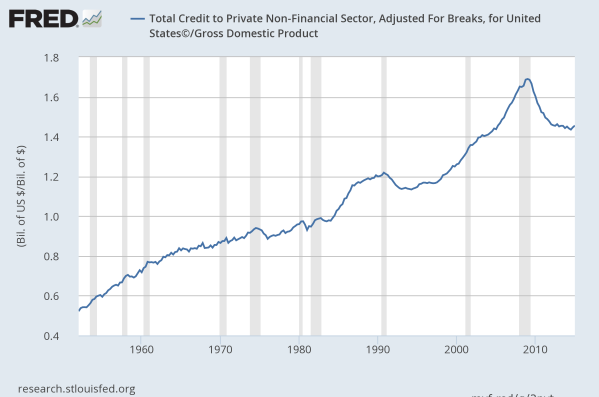 Financial Capacity, defined as available private credit as a share of GDP, since 1952.  Data from the St Louis Federal Reserve.