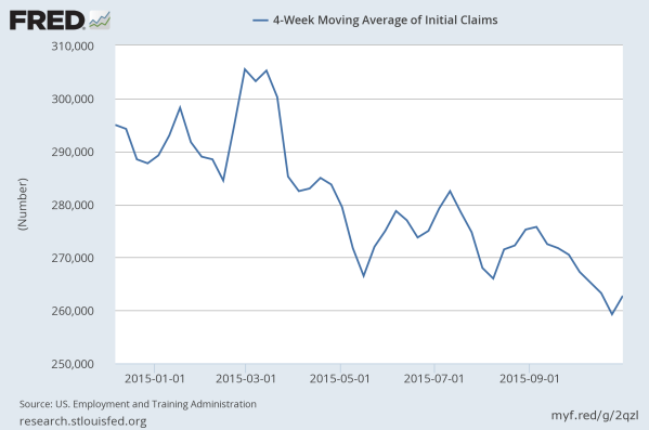 Initial Claims for Unemployment keep hitting new lows in 2015. Data from the St Louis Federal Reserve.