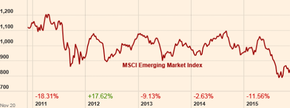 The MCSI Emerging Markets Index.  From FT.com.