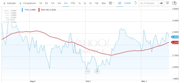 The last six months for the 10yr TBill. From Yahoo! Finance.