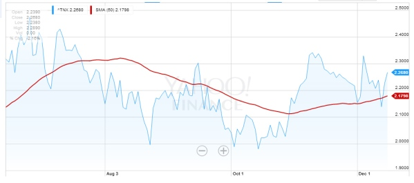 "Net interest for the 10yr Treasury Bill, with the 50-day average in red.  There is no solid ""trend"".  From Yahoo! Finance."