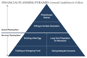 The financial pyramid. It's built on a solid foundation.