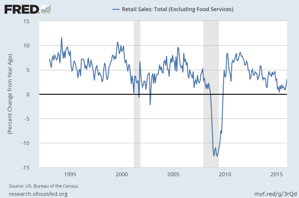 Year-over-Year (YoY) growth in retail sales since 2000. Data from the St Louis Federal Reserve.