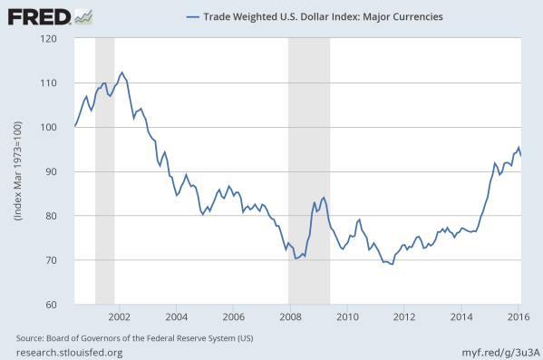 The US Dollar Index (USX) since 2000.