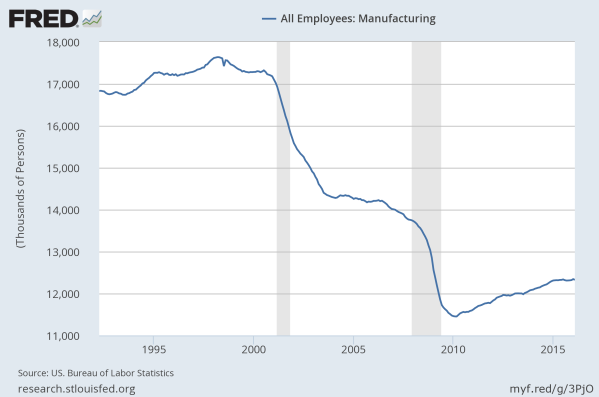 Total US Manufacturing Employment.  Data from the St Louis Federal Reserve.