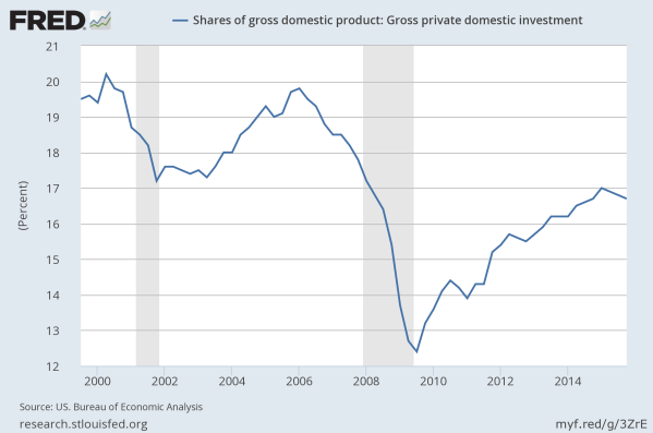 Private investment as a share of GDP since 2000.  Data from the St Louis Federal Reserve.
