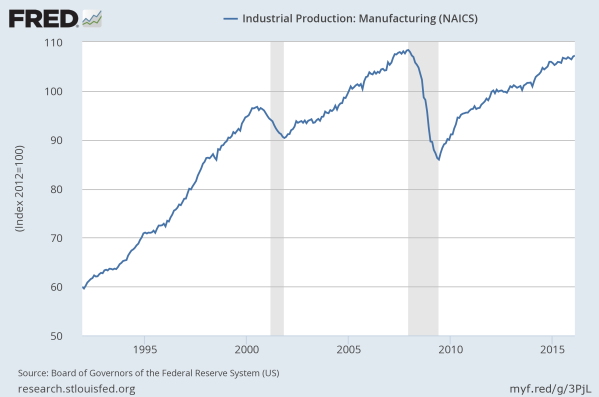 Manufacturing output, adjusted for inflation, with 2012 defined as 100.  Data from the St Louis Federal Reserve.