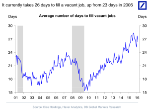 It currently takes 26 days on average to fill a job opening. From a Duetsche Bank report.