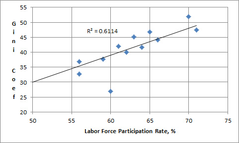 Develop Nations + BRICS plotted as the Gini Index (higher is more inequality) vs Labor Force Participation Rate. Data from the World Bank and OECD Index.