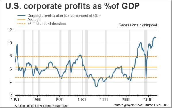 Corporate Profits.