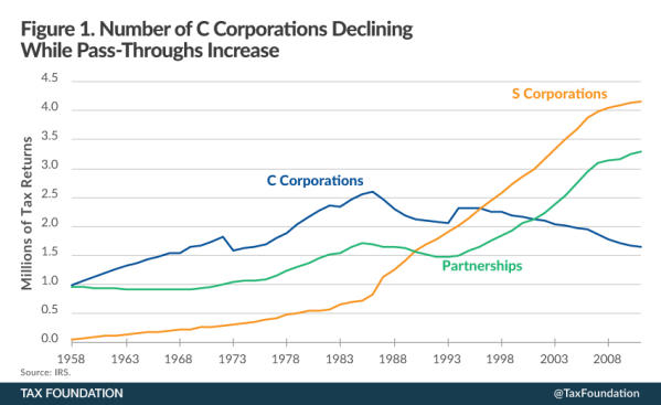 Corporations by year, from the American Tax Foundation.