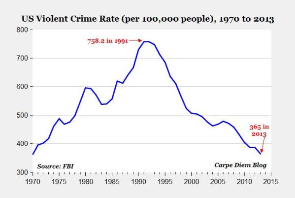 Violent Crime since 1970. Data from the FBI.