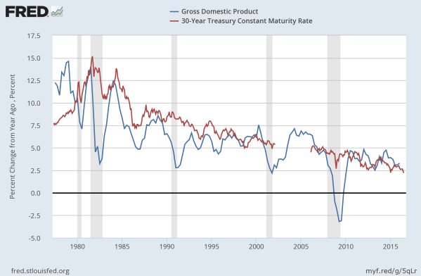 Change in GDP versus the yield of the 30yr TBill since 1973.  Data from the St Louis Federal Reserve.