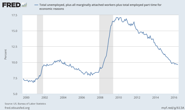 Total Unemployment (U6) since 2000. Data from the St Louis Federal Reserve.