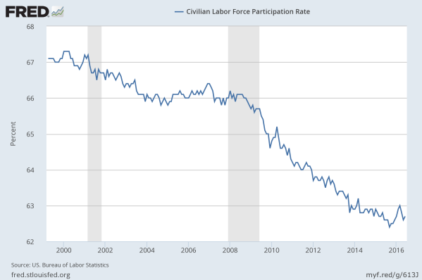 Civilian Labor Force Participation Rate since 2000. It's the percentage of people over 16 have a job. Data from the St Louis Federal Reserve.