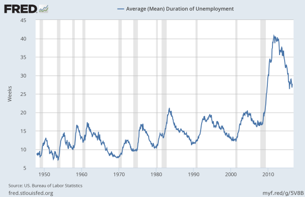 Mean Length of Unemployment, since 1948.  Data from the St Louis Federal Reserve.