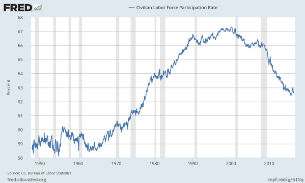 Civilian Workforce Participation Rate, going back to WWII. Data from the St Louis Federal Reserve.
