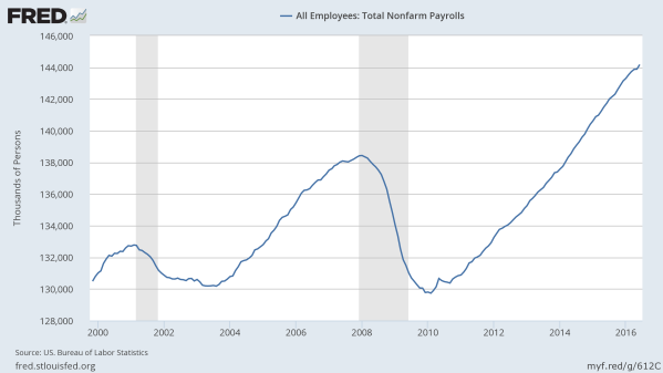 The total number of workers in the US since 2000. Data from the St Louis Federal Reserve.
