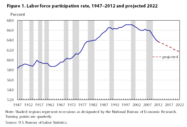 The BLS projection for Labor Force Participation.