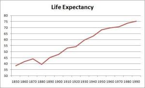 US Life expectancy. From Historical Statistics of the United States, Millennial Edition, 2000.