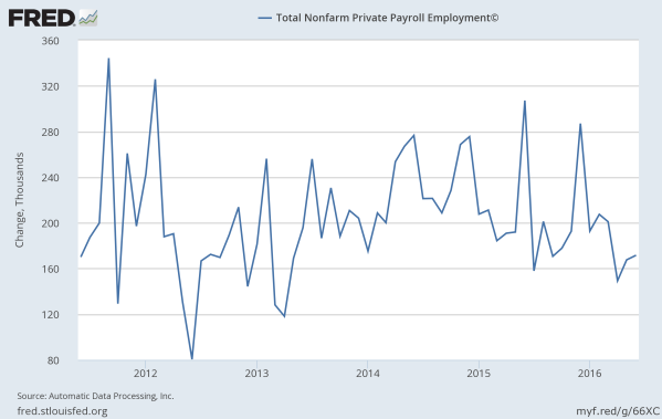 Monthly job growth since 2008. Data from the St Louis Federal Reserve.