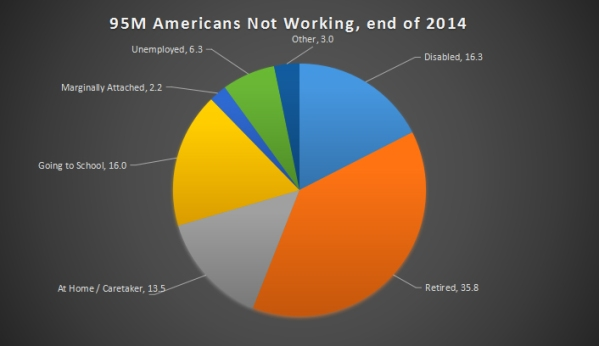 Reasons why Americans Aren't Working, end of 2014. Data from the Bureau of Labor Statistics.