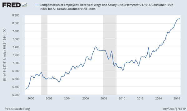 Total compensation of all workers, billions of 2016 dollars (adjusted). Data from the St Louis Federal Reserve.