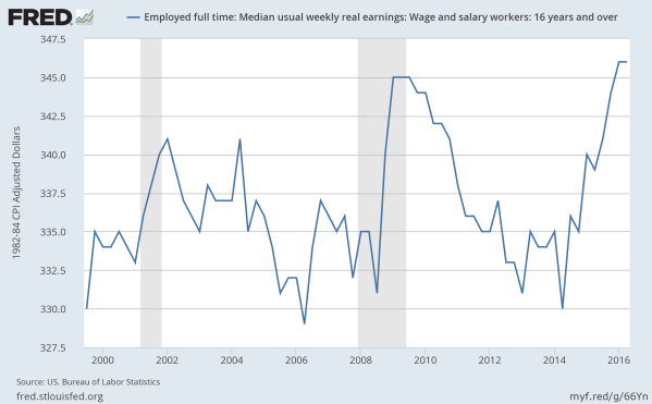 Weekly earnings by workers, adjusted to 2016 dollars. Data from the St Louis Federal Reserve.