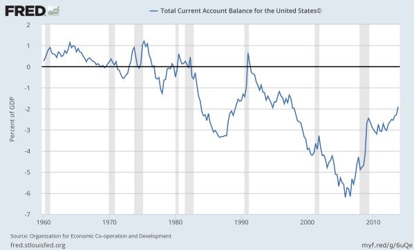 Current Account (trade in goods and services) as a Percent of GDP.  Data from the St Louis Federal Reserve.