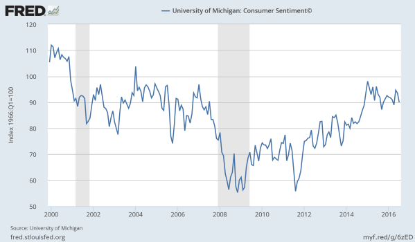The University of Michigan Consumer Sentiment Poll, since 2000.  Chart from the St Louis Federal Reserve.