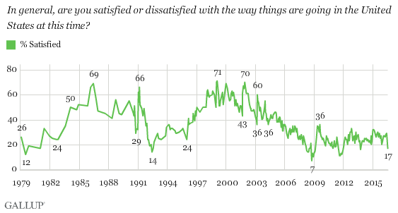"The Gallup Poll, ""Is this country going the right direction?"""