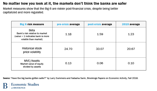 Before, during, and after the panic bank stocks are not well regarded by financial markets. From the Brookings Institution Paper.