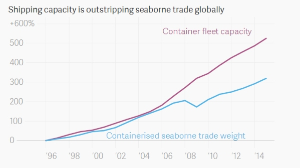 Growth in shipping and container capacity.  From the International Transport Forum.