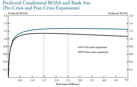 Bank assets in billions of dollars vs expected return on assets, from the Kansas City Federal Reserve paper.