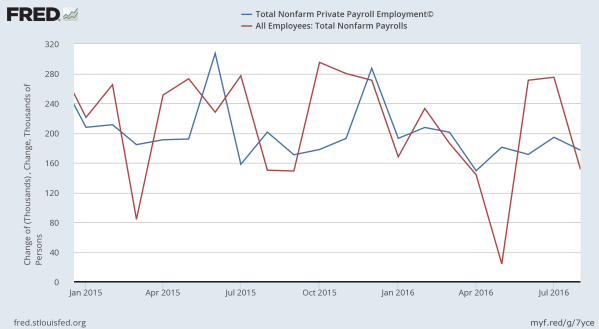 The ADP net job gain per month in blue, the BLS in red.  Data from the St Louis Federal Reserve.